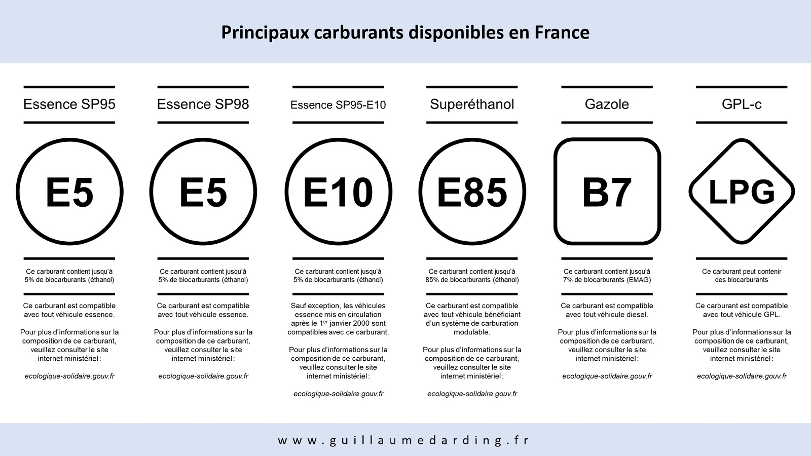 Identification des principaux carburants disponibles en France en 2018