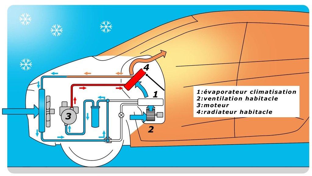 Dossier: gestion de la température moteur
