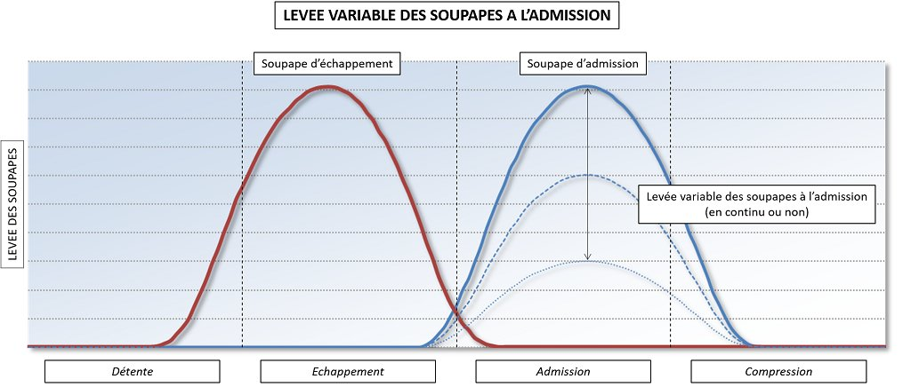 Schéma levée variable des soupapes (VVL) à l'admission - Guillaume Darding
