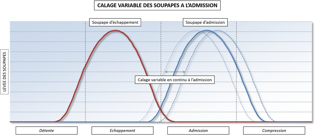 Schéma calage variable des soupapes (VVT) à l'admission - Guillaume Darding
