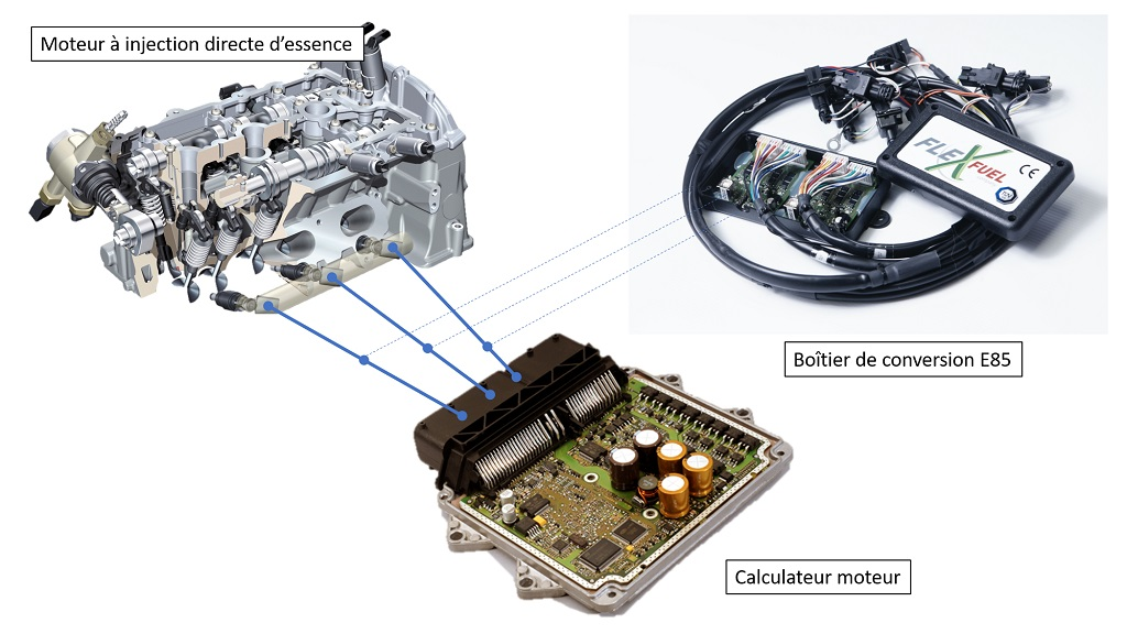 Illustration dispositif de conversion - boîtier additionnel E85 / Audi - Magneti Marelli - FFED