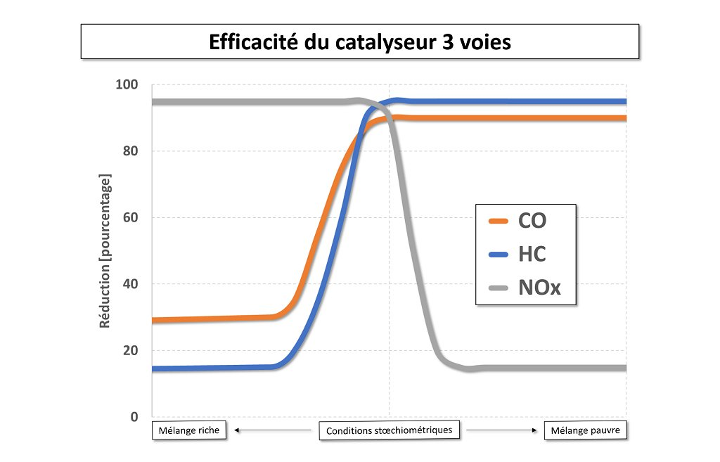 Efficacité catalyseur 3 voies en fonction de la richesse mélange air/carburant