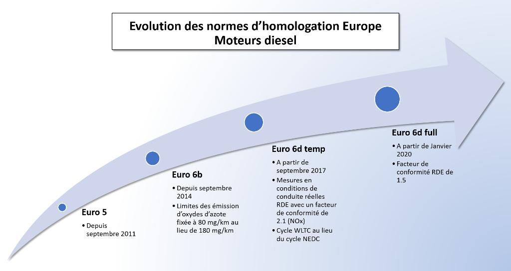 nouvelles normes euro 6 les effets sur les missions de nox sont incertains. Black Bedroom Furniture Sets. Home Design Ideas