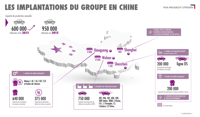 Implantations PSA en Chine