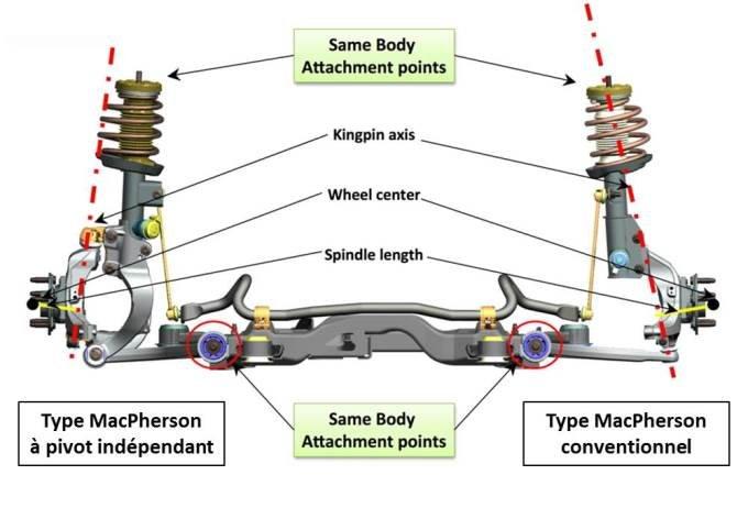 dossier les principaux types de suspension automobile. Black Bedroom Furniture Sets. Home Design Ideas
