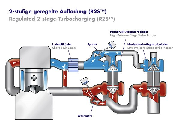 twin turbo - turbos séquentiel - Borgwarner