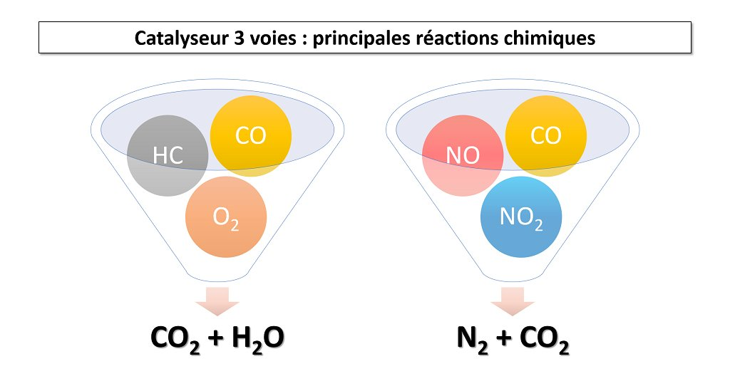 Illustrations principales réactions chimiques catalyseurs 3 voies