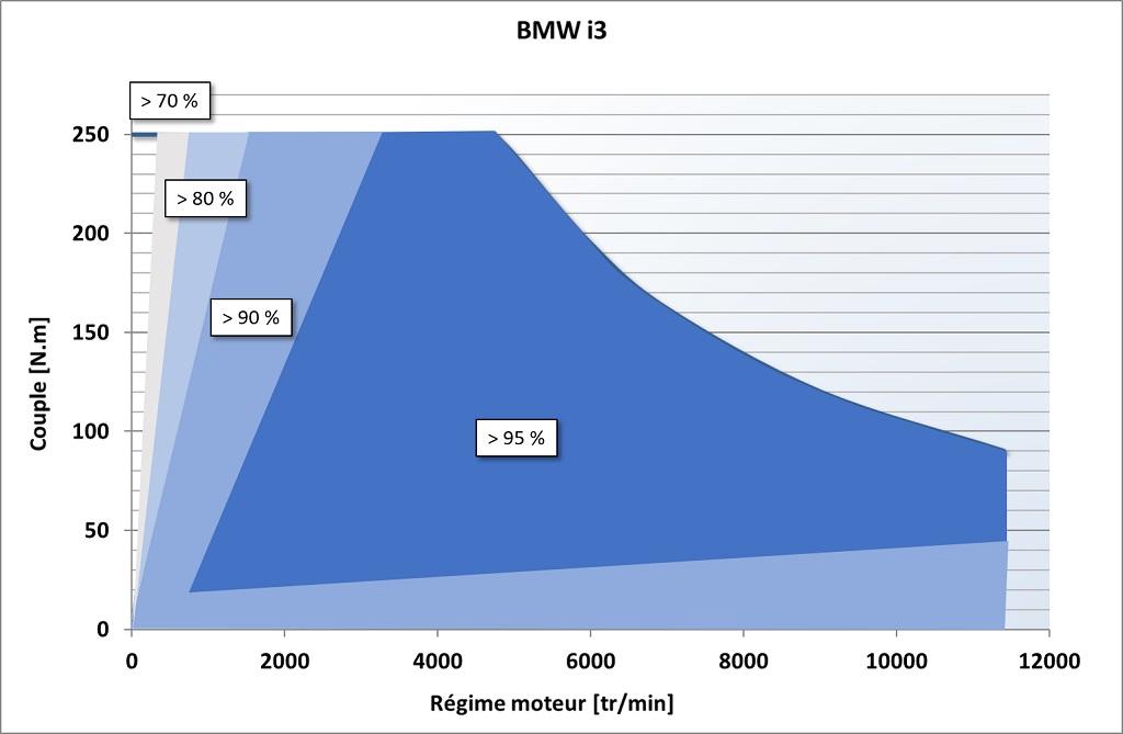 Caradisiac teste l'I3 Rendement_BMW_i3