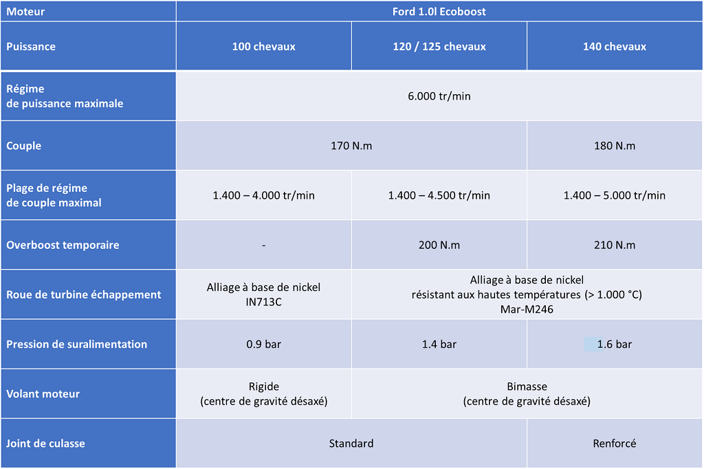 tableau comparatif versions Ford 1.0l Ecoboost