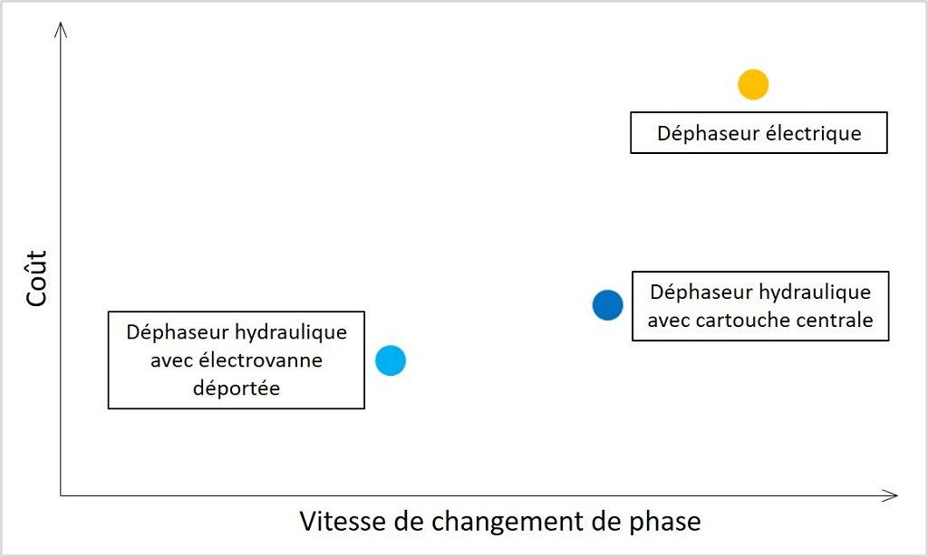Diagramme coût vitesse technologie déphaseur calage variable VVT